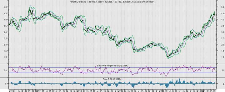 PostNL: Daling naar 3,50 euro zou heel mooi zijn