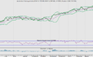 AEX omlaag. Inflatievrees verslaat sterke winstgroei