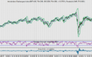 AEX wacht af. Just Eat heeft laagste RSI