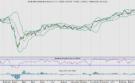AEX: Balanceren tussen winstgroei en rentestijging