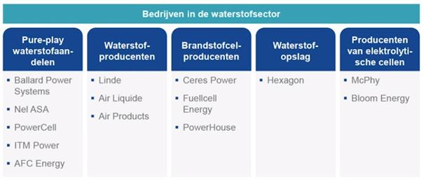 VanEck: 'Vraag naar waterstof zal vertienvoudigen'