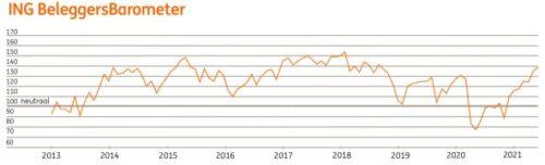 Beleggers hebben meer vertrouwen (ook in obligaties)
