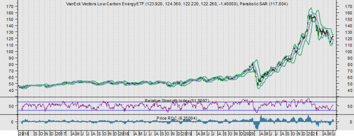 Low Carbon Energy ETF staat te laag