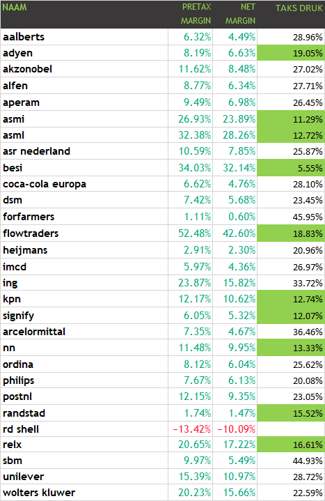 10 Hollandse bedrijven die te weinig belasting betalen