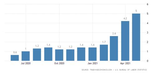 Prijssprong inflatie. Wat te doen met aandelen en obligaties?
