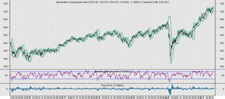 AEX heeft het lastig; prijsdruk dollar en goud nemen af