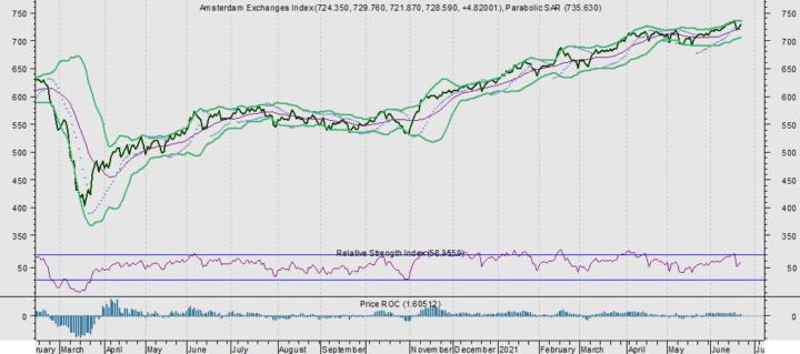 AEX: Prosus, Aegon en Philips minst riskant