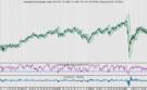 AEX: Philips heeft laagste RSI