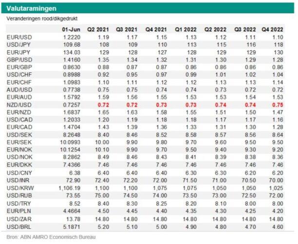 Georgette Boele (ABN Amro): 'Euro/dollar dichtbij high'