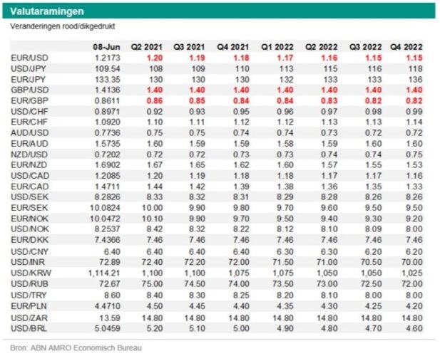 Georgette Boele (ABN Amro): 'Raming euro/dollar verhoogd'