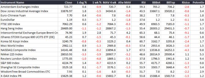 AEX: Opwaartse kracht wint het van volatiliteit