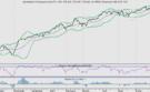 AEX wacht op inflatiecijfers VS