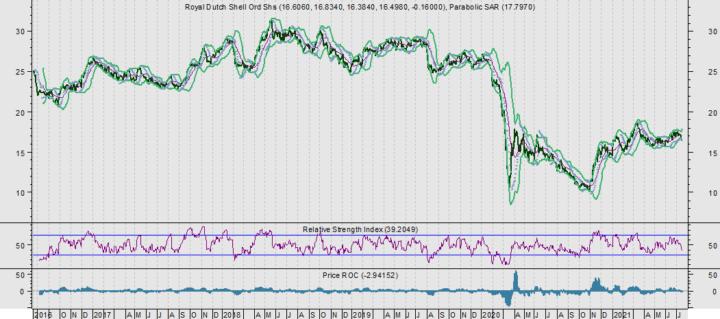 Liever 4 aandelen Shell dan 1 aandeel Unibail-Rodamco