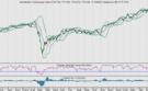 Sommige AEX-aandelen zijn doorgeschoten