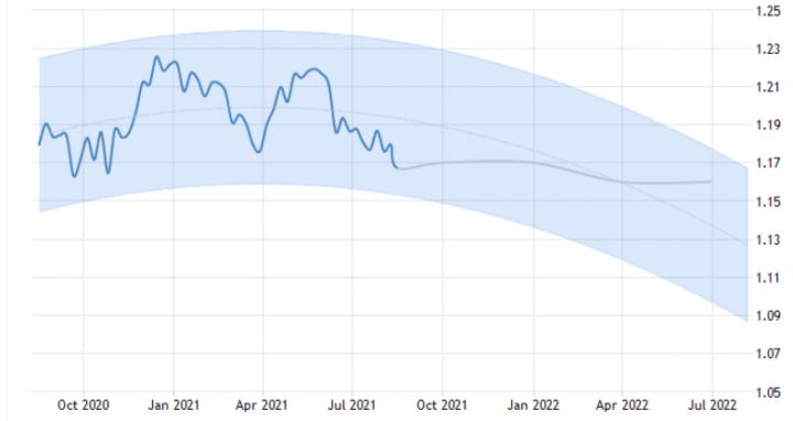 Waar ligt bodem voor euro/dollar? Kan inflatie echt dalen?