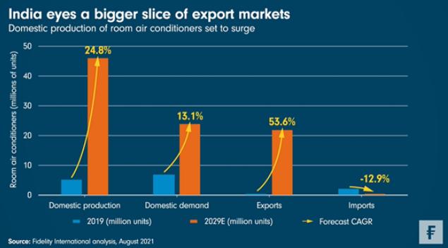 Dichten handelstekort India