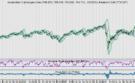 AEX: Traders bepalen sentiment