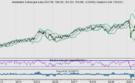 AEX: In 5 jaar slechts 1 keer stevig omlaag na dip in september