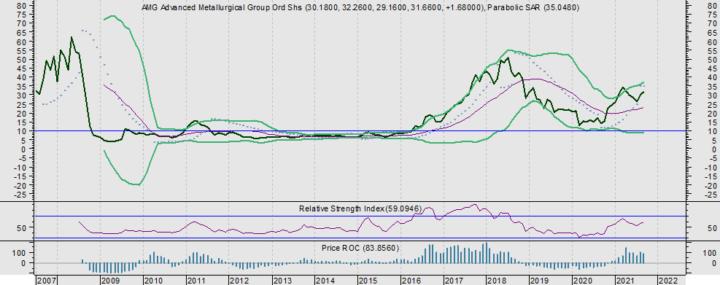 Charttechnische positie voor AMG is enorm