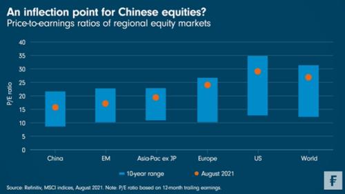 China, buiging of de-rating