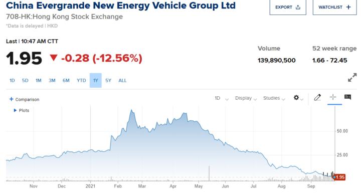 China Evergrande New Energy Vehicle Group crasht 12,6%