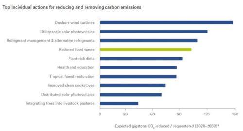 DWS: Voedselindustrie een van de grootste vervuilers
