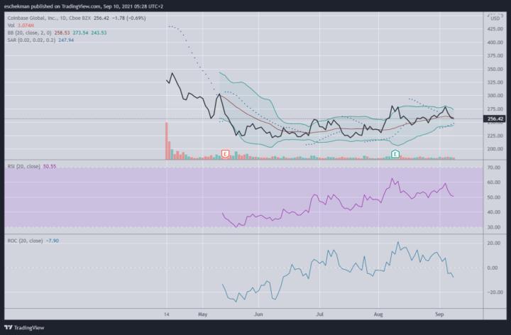 Coinbase nog niet interessant voor traders