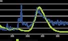 DWS: Verontrustend laag aantal bedrijfsfaillissementen VS