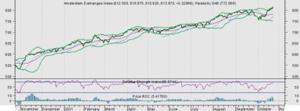AEX wacht af; Gas +4,5%
